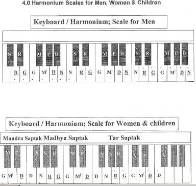 download harmonium notations for free what s happening sikh sangat